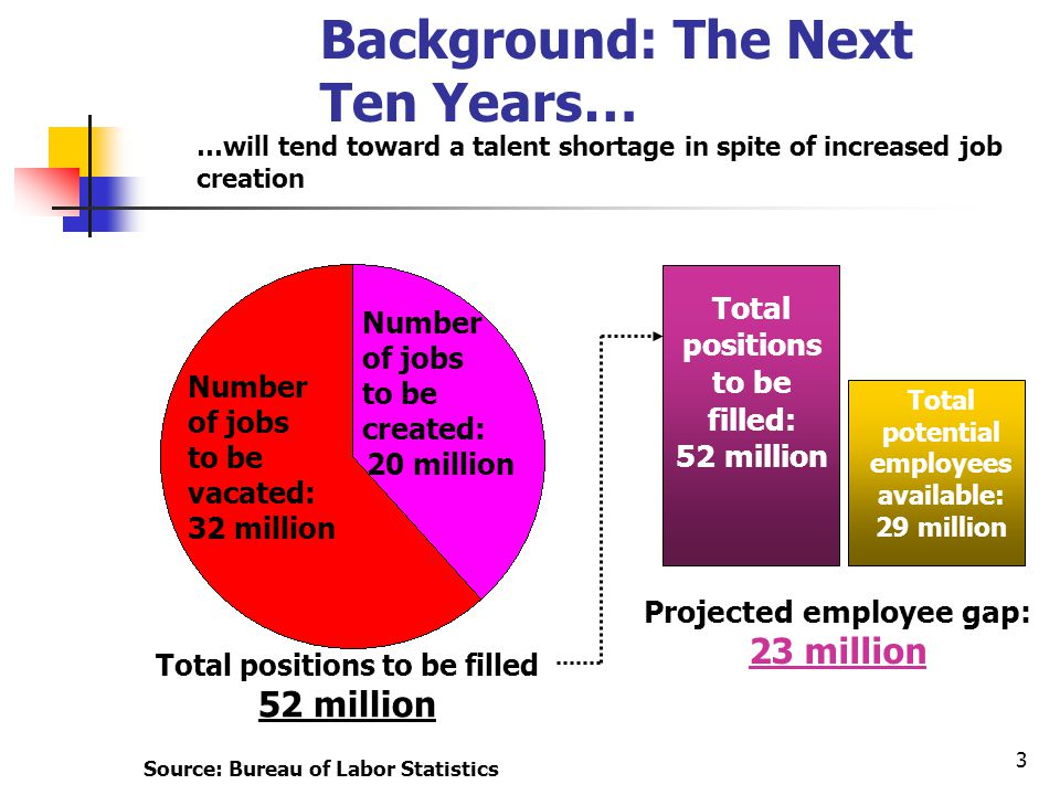 3 …will tend toward a talent shortage in spite of increased job creation Number of jobs to be vacated: 32 million Number of jobs to be created: 20 mil