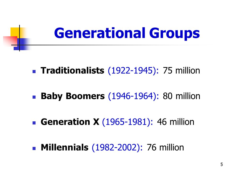 5 Generational Groups Traditionalists (1922-1945): 75 million Baby Boomers (1946-1964): 80 million Generation X (1965-1981): 46 million Millennials (1982-2002): 76 million