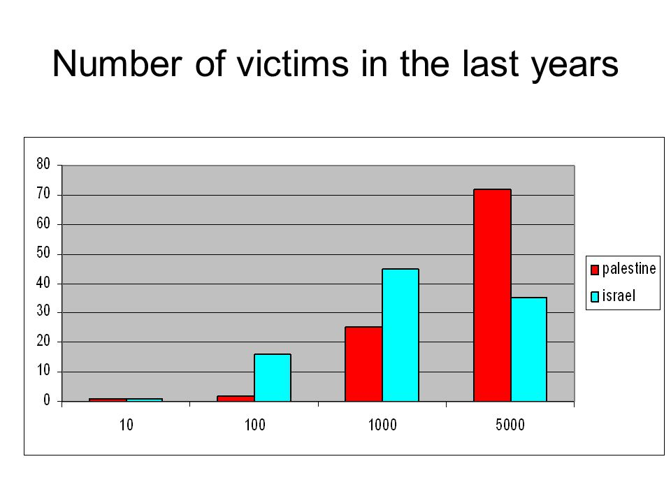 Number of victims in the last years