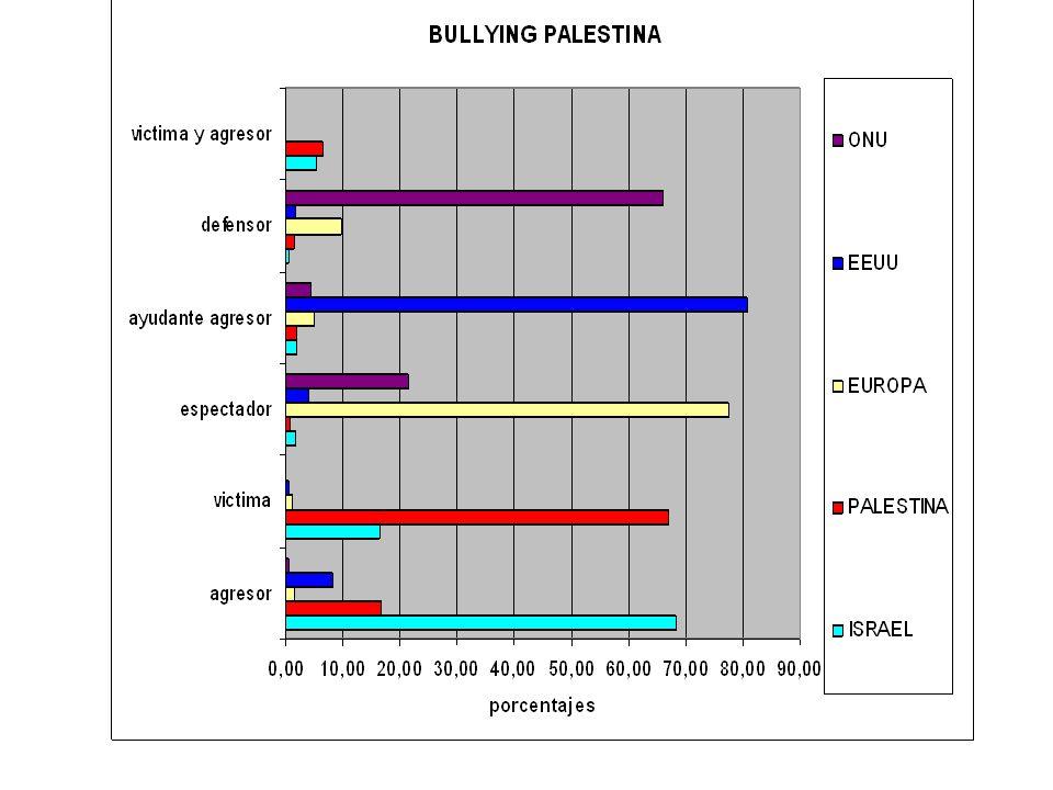 Agressor ISRAEL VICTIM PALESTINE AUDIENCE EUROPE Defensor UN HELPER USA animador VÍCTIMA Relaciones y roles de los implicados en la violencia escolar