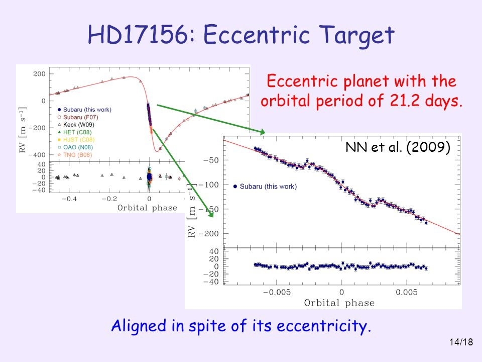 HD17156: Eccentric Target 14/18 NN et al.(2009) Aligned in spite of its eccentricity.