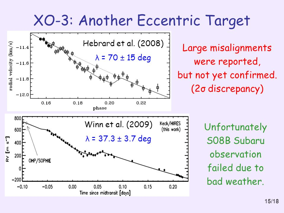 XO-3: Another Eccentric Target 15/18 Winn et al. (2009) λ = 37.3 ± 3.7 deg Hebrard et al. (2008) λ = 70 ± 15 deg Large misalignments were reported, bu