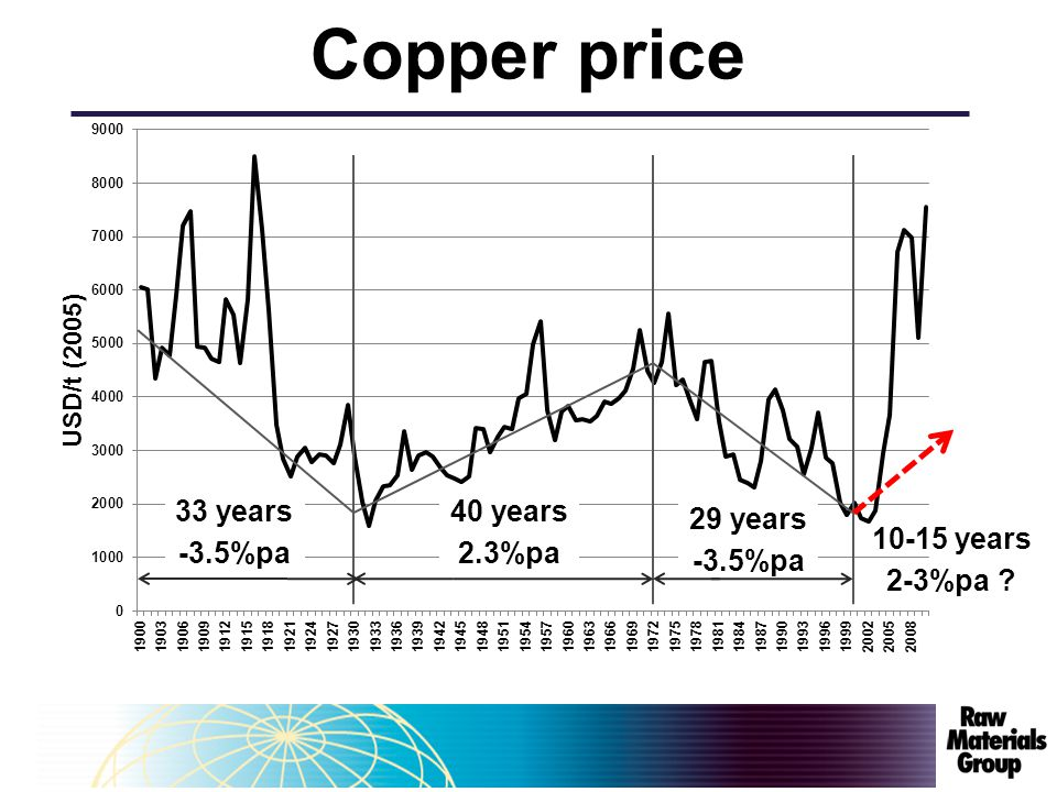 33 years -3.5%pa 40 years 2.3%pa 29 years -3.5%pa 10-15 years 2-3%pa Copper price