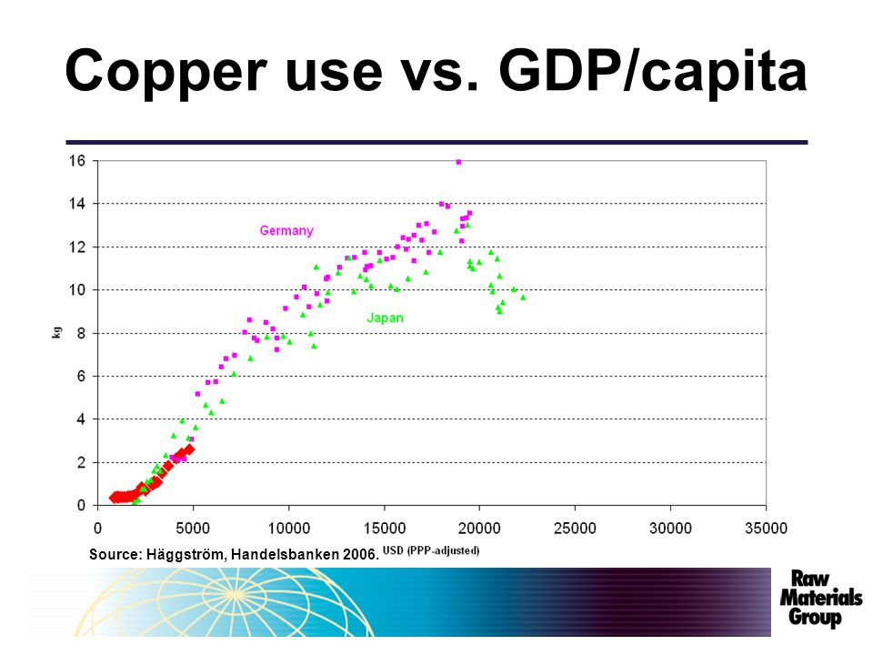 Copper use vs. GDP/capita Source: Häggström, Handelsbanken 2006.