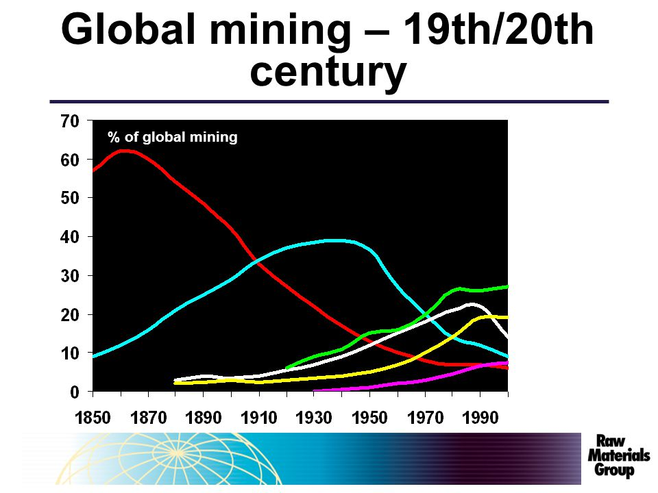 % of global mining Global mining – 19th/20th century
