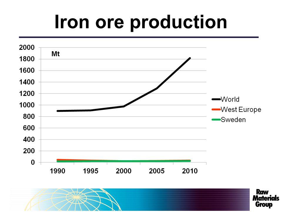 Iron ore production Europe 061030Anton Löf Mt