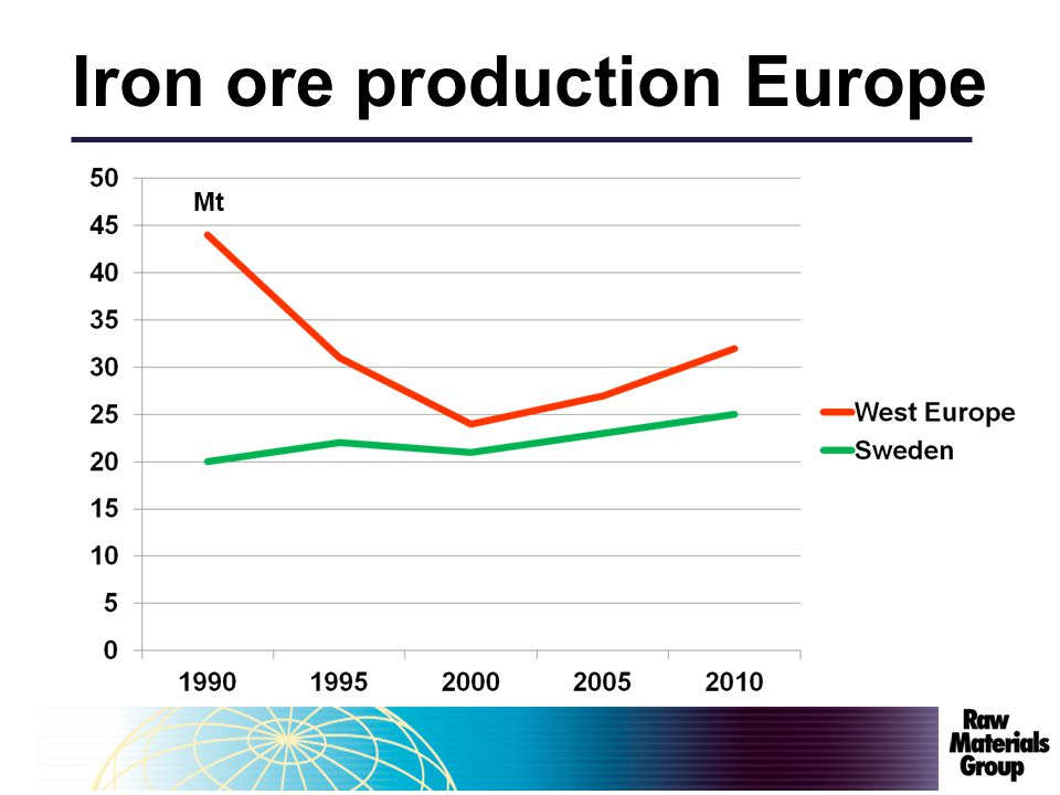 Global steel growth 061030Anton Löf Source: Raw Materials Data Iron ore, 2011. 3.3 % 2010- 2030