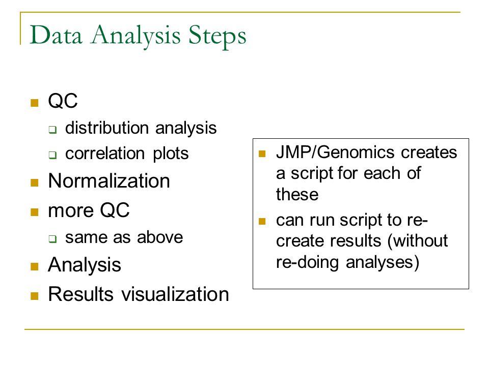 Data Analysis Steps QC  distribution analysis  correlation plots Normalization more QC  same as above Analysis Results visualization JMP/Genomics c