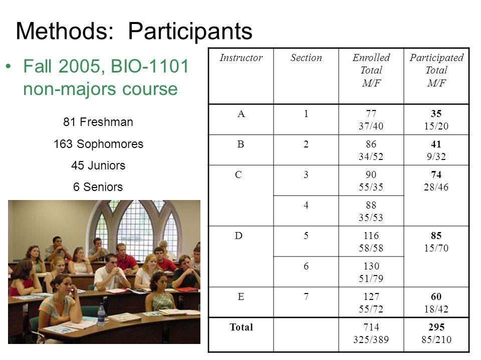 Methods: Participants Fall 2005, BIO-1101 non-majors course 81 Freshman 163 Sophomores 45 Juniors 6 Seniors InstructorSectionEnrolled Total M/F Partic