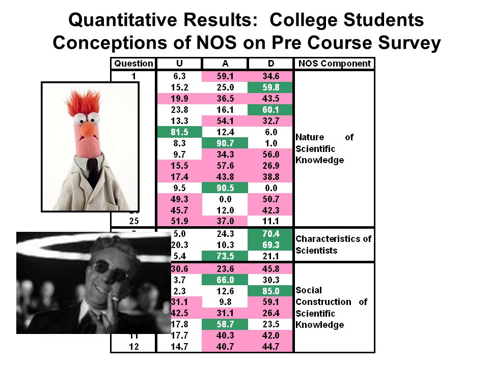 Quantitative Results: College Students Conceptions of NOS on Pre Course Survey