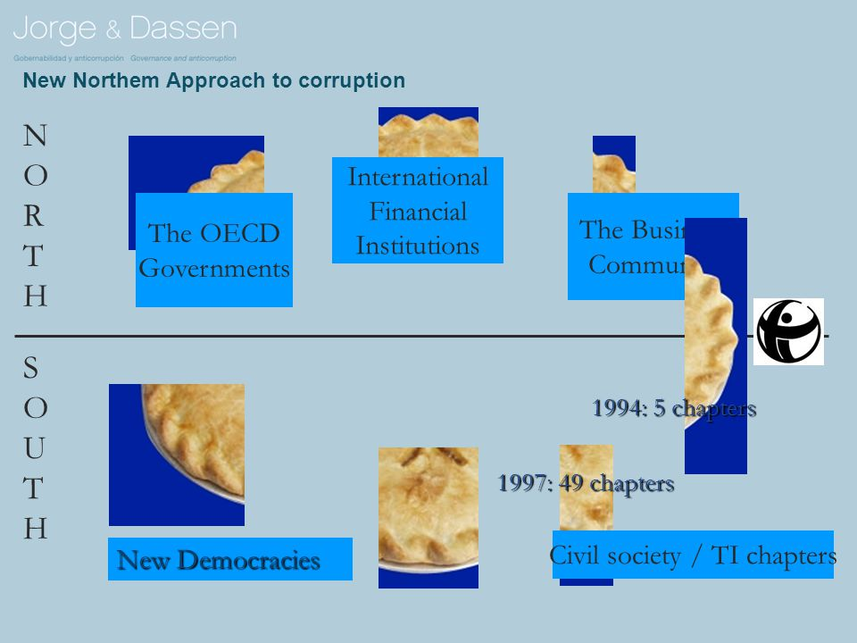 New Northem Approach to corruption NORTHNORTH SOUTHSOUTH The OECD Governments The Business Community International Financial Institutions Civil society / TI chapters 1994: 5 chapters 1997: 49 chapters New Democracies