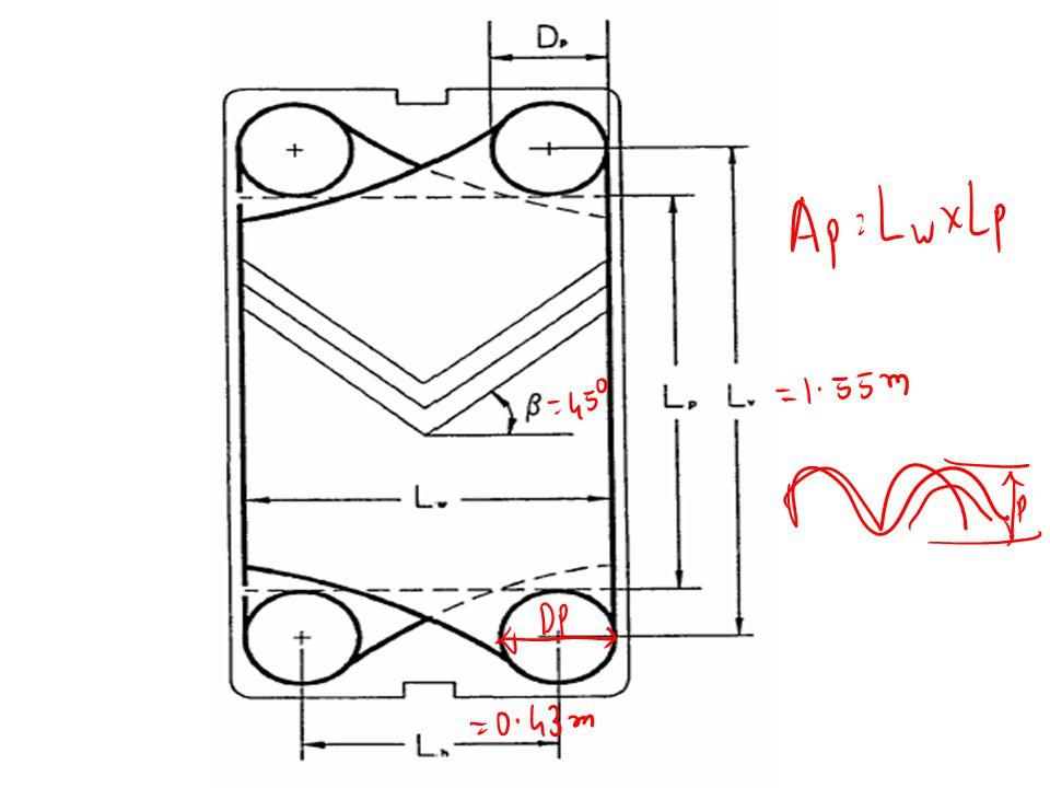 Plates Distribution area Inlet / outlet Media 1 Heat transfer area Distribution area Inlet / outlet Media 1 Inlet / outlet Media 2 Fully supported gas