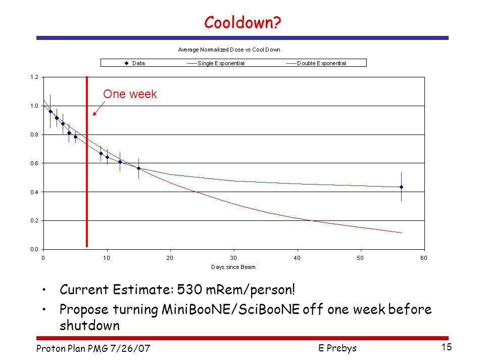 Proton Plan PMG 7/26/07 E Prebys 15 Cooldown. Current Estimate: 530 mRem/person.