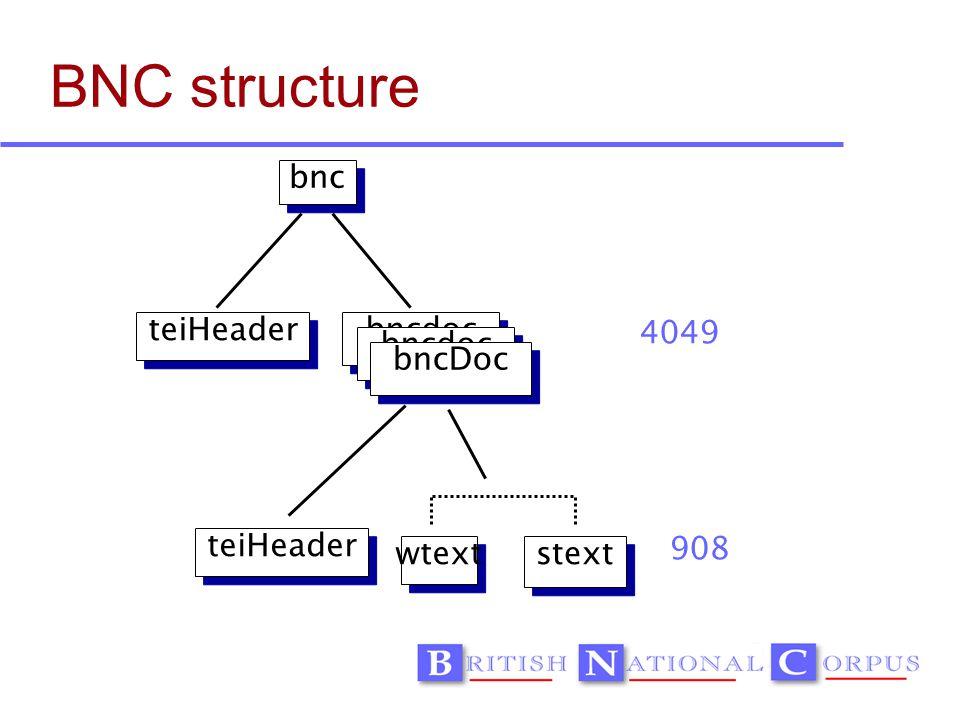 BNC structure wtext teiHeader bncdoc bnc stext teiHeader 4049 908 bncdoc bncDoc