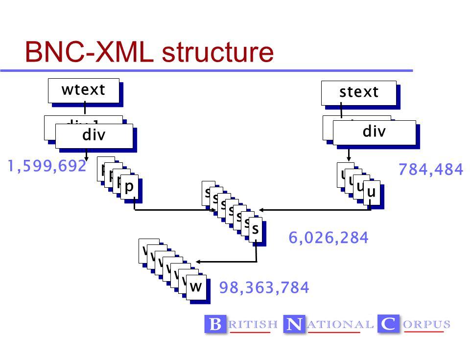 p p p p div 1 div s s s s s s s wtext stext div u u u u w w w w w w w 6,026,284 98,363,784 784,484 1,599,692 BNC-XML structure