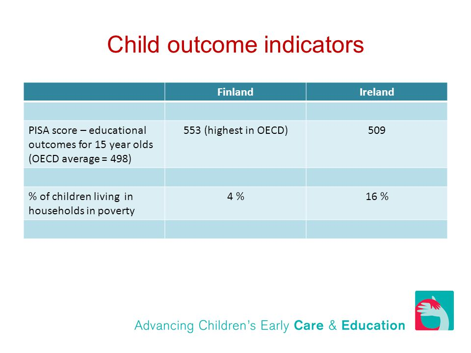 Child outcome indicators FinlandIreland PISA score – educational outcomes for 15 year olds (OECD average = 498) 553 (highest in OECD)509 % of children living in households in poverty 4 %16 %