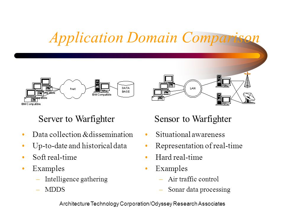 Architecture Technology Corporation/Odyssey Research Associates Application Domain Comparison Situational awareness Representation of real-time Hard real-time Examples –Air traffic control –Sonar data processing Data collection &dissemination Up-to-date and historical data Soft real-time Examples –Intelligence gathering –MDDS Server to WarfighterSensor to Warfighter