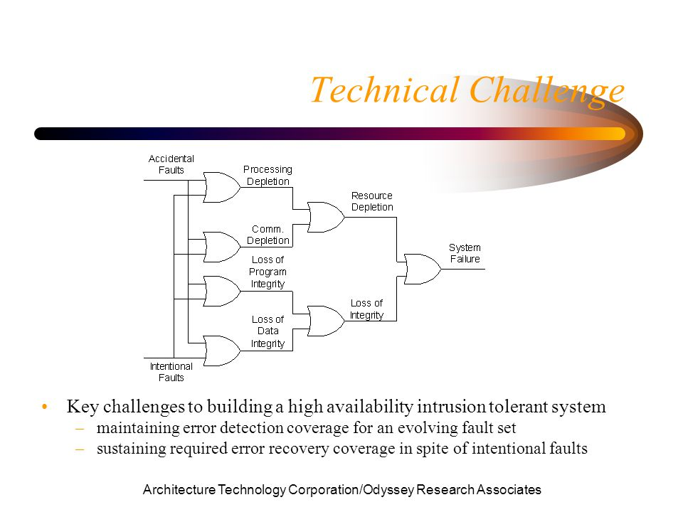 Architecture Technology Corporation/Odyssey Research Associates Technical Challenge Key challenges to building a high availability intrusion tolerant system –maintaining error detection coverage for an evolving fault set –sustaining required error recovery coverage in spite of intentional faults