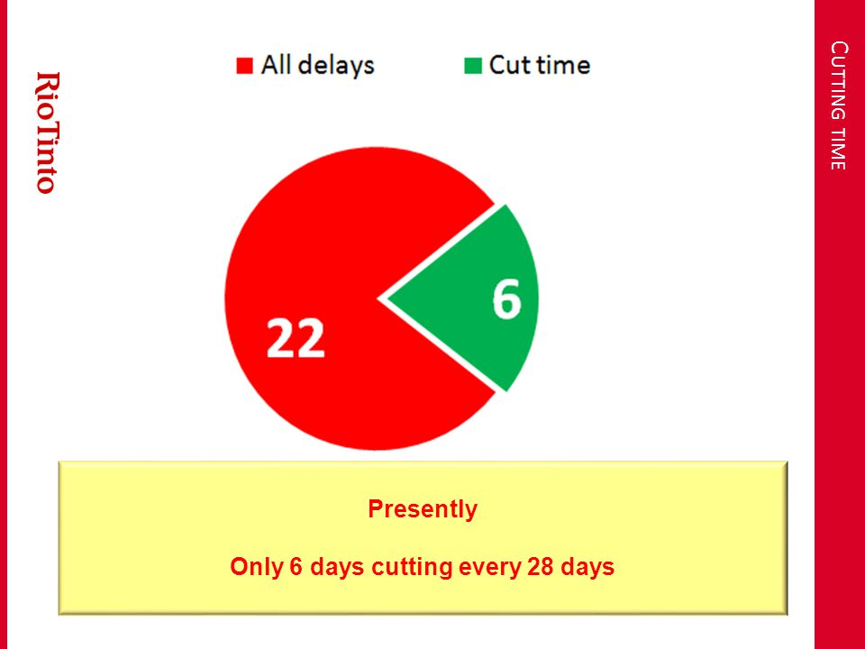 C UTTING TIME Presently Only 6 days cutting every 28 days