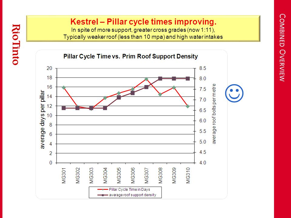 C OMBINED O VERVIEW Kestrel – Pillar cycle times improving.