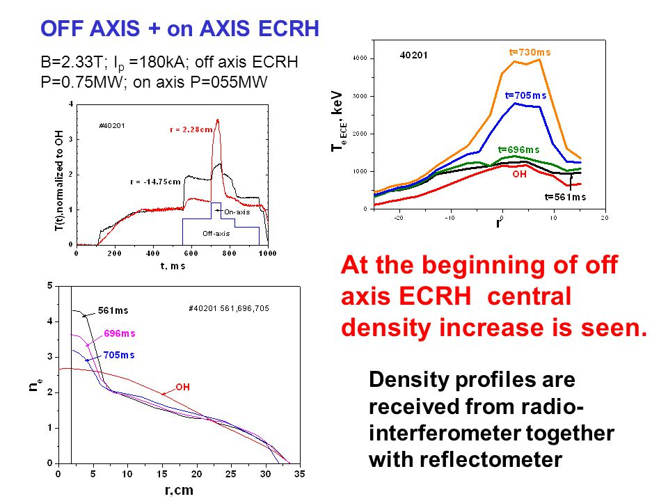 OFF AXIS + on AXIS ECRH B=2.33T; I p =180kA; off axis ECRH P=0.75MW; on axis P=055MW Density profiles are received from radio- interferometer together with reflectometer At the beginning of off axis ECRH central density increase is seen.