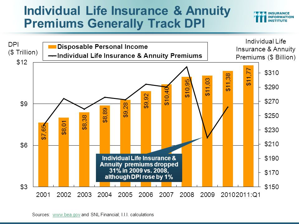 Individual Life Insurance & Annuity Premiums Generally Track DPl Sources: www.bea.gov and SNL Financial; I.I.I.