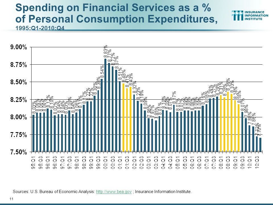 Spending on Financial Services as a % of Personal Consumption Expenditures, 1995:Q1-2010:Q4 Sources: U.S.