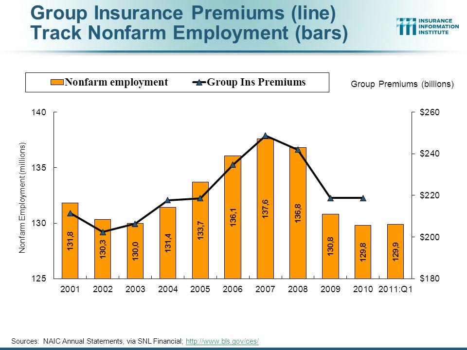 Group Insurance Premiums (line) Track Nonfarm Employment (bars) Sources: NAIC Annual Statements, via SNL Financial; http://www.bls.gov/ces/http://www.bls.gov/ces/
