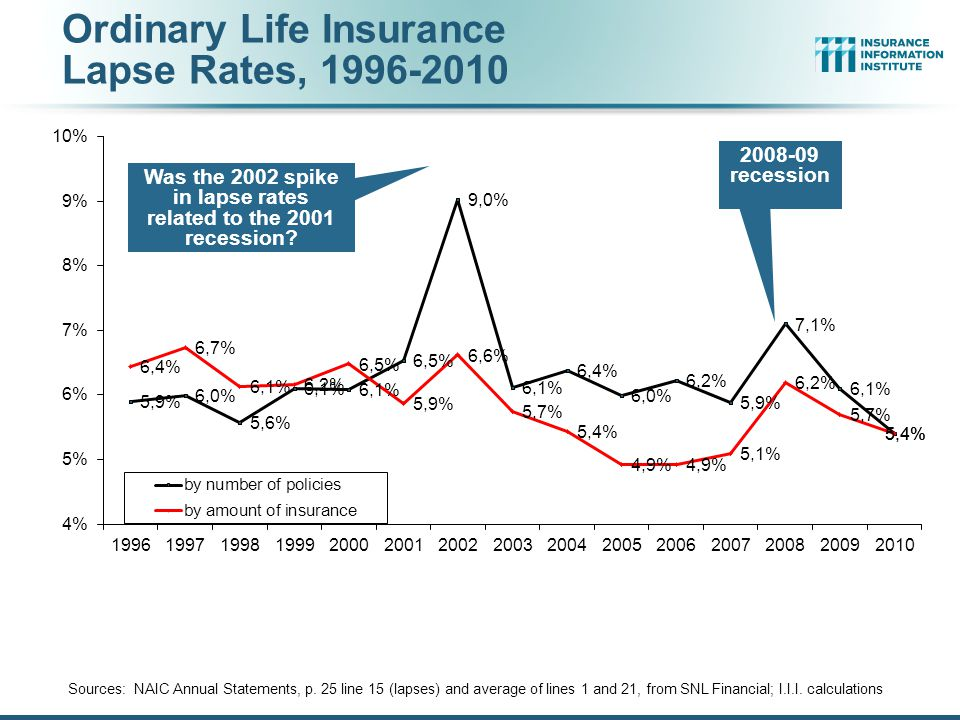 Ordinary Life Insurance Lapse Rates, 1996-2010 Sources: NAIC Annual Statements, p.