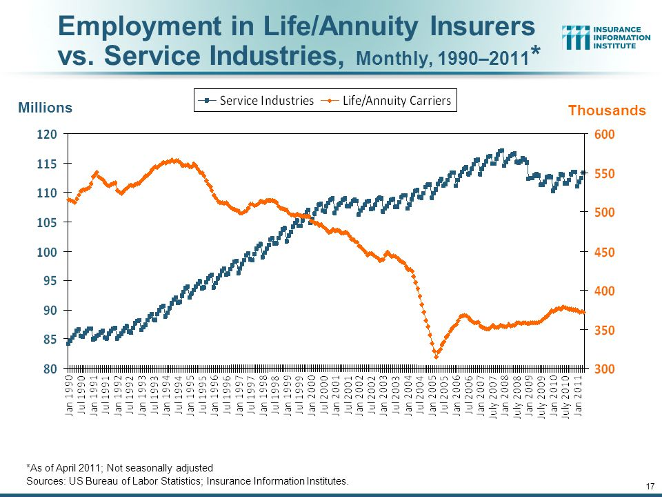 12/01/09 - 9pmeSlide – P6466 – The Financial Crisis and the Future of the P/C 17 Employment in Life/Annuity Insurers vs.