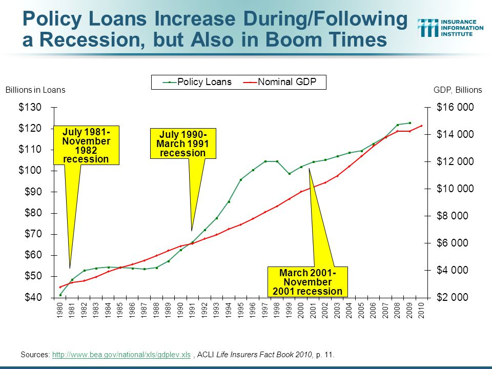 Policy Loans Increase During/Following a Recession, but Also in Boom Times Sources: http://www.bea.gov/national/xls/gdplev.xls, ACLI Life Insurers Fact Book 2010, p.