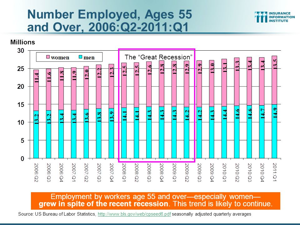 Number Employed, Ages 55 and Over, 2006:Q2-2011:Q1 Source: US Bureau of Labor Statistics, http://www.bls.gov/web/cpseed6.pdf seasonally adjusted quarterly averageshttp://www.bls.gov/web/cpseed6.pdf Employment by workers age 55 and over—especially women— grew in spite of the recent recession.