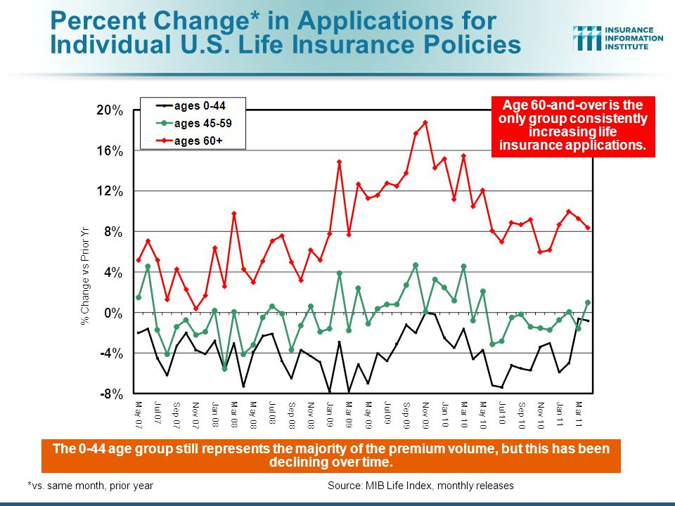 Percent Change* in Applications for Individual U.S.