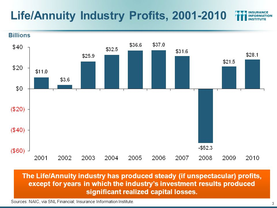 12/01/09 - 9pmeSlide – P6466 – The Financial Crisis and the Future of the P/C 3 Billions Life/Annuity Industry Profits, 2001-2010 Sources: NAIC, via SNL Financial; Insurance Information Institute.