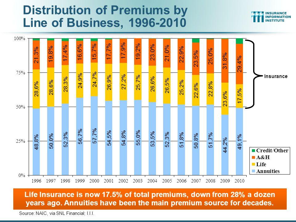 Distribution of Premiums by Line of Business, 1996-2010 Source: NAIC, via SNL Financial; I.I.I.