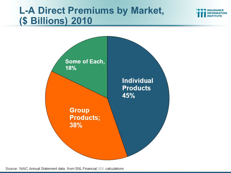 L-A Direct Premiums by Market, ($ Billions) 2010 Source: NAIC Annual Statement data, from SNL Financial; I.I.I.
