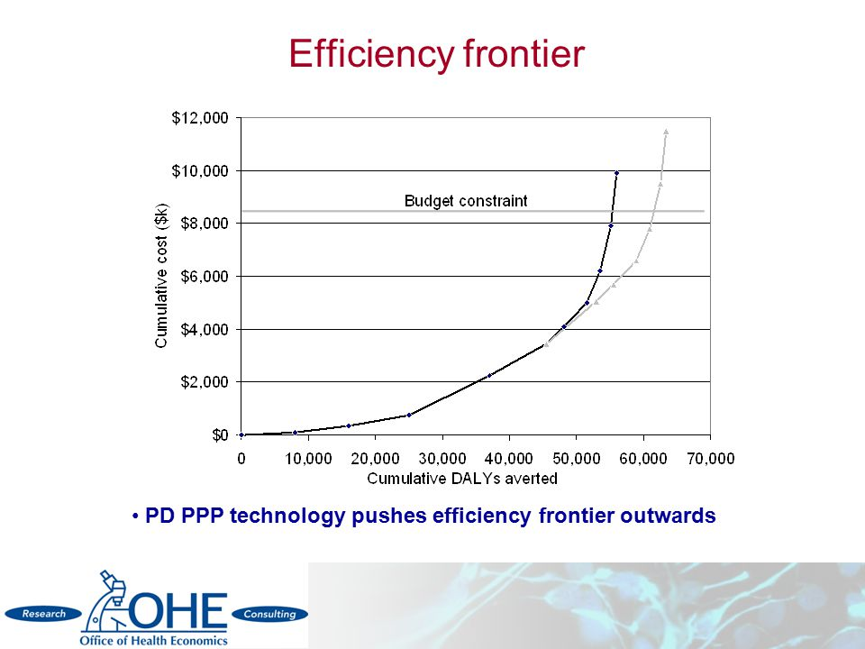 Efficiency frontier PD PPP technology pushes efficiency frontier outwards