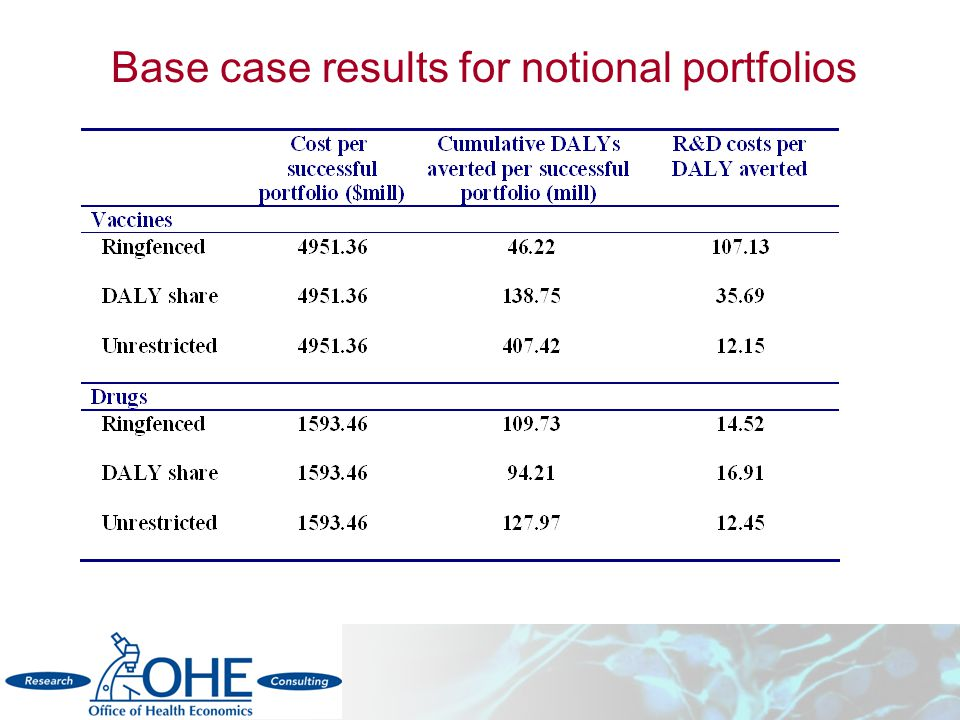 Base case results for notional portfolios