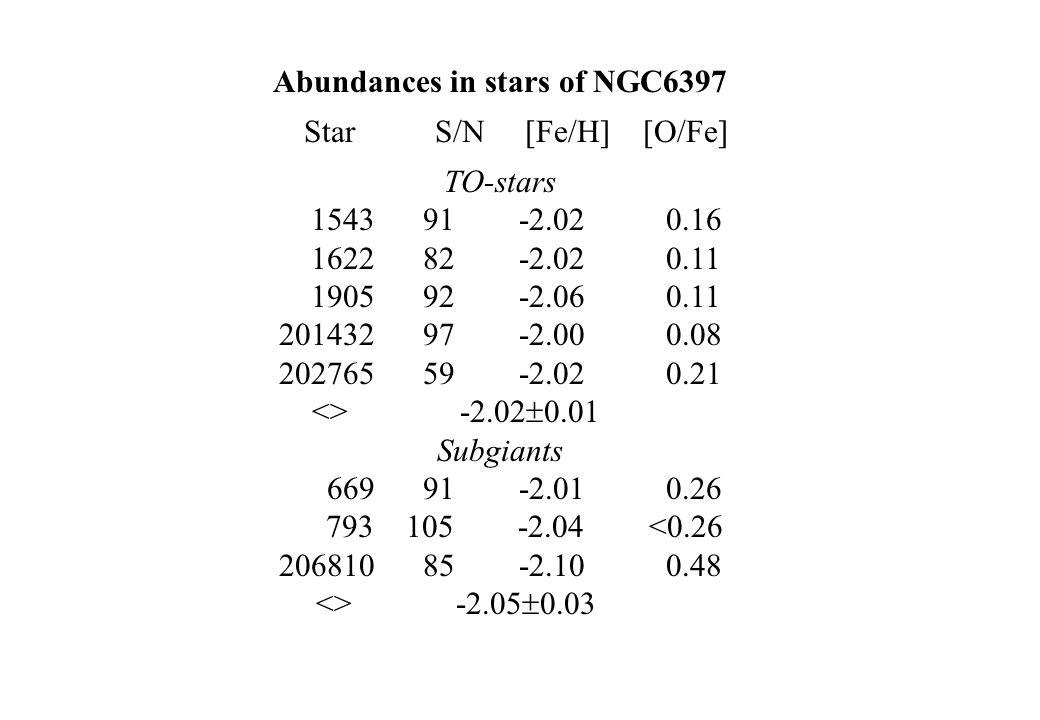 Abundances in stars of NGC6397 Star S/N [Fe/H] [O/Fe] TO-stars 1543 91 -2.02 0.16 1622 82 -2.02 0.11 1905 92 -2.06 0.11 201432 97 -2.00 0.08 202765 59 -2.02 0.21 <> -2.02  0.01 Subgiants 669 91 -2.01 0.26 793 105 -2.04 <0.26 206810 85 -2.10 0.48 <> -2.05  0.03