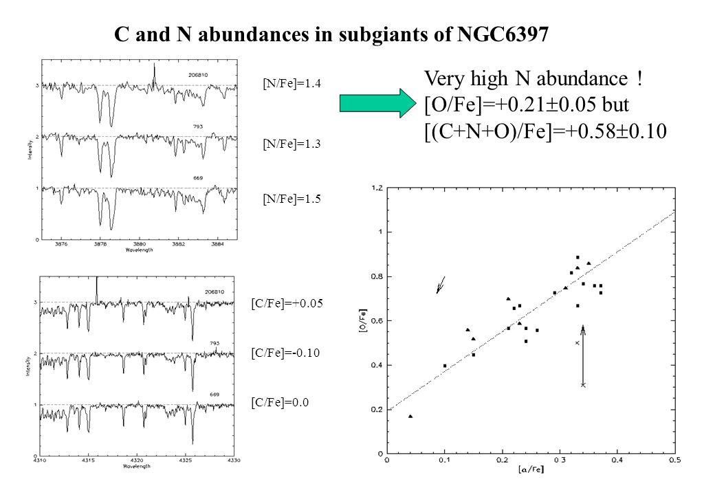 C and N abundances in subgiants of NGC6397 [N/Fe]=1.4 [N/Fe]=1.3 [N/Fe]=1.5 [C/Fe]=+0.05 [C/Fe]=-0.10 [C/Fe]=0.0 Very high N abundance .
