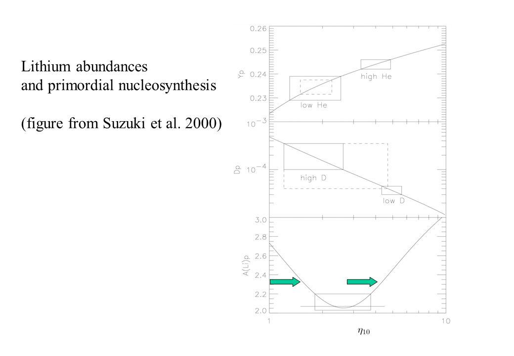Lithium abundances and primordial nucleosynthesis (figure from Suzuki et al. 2000)