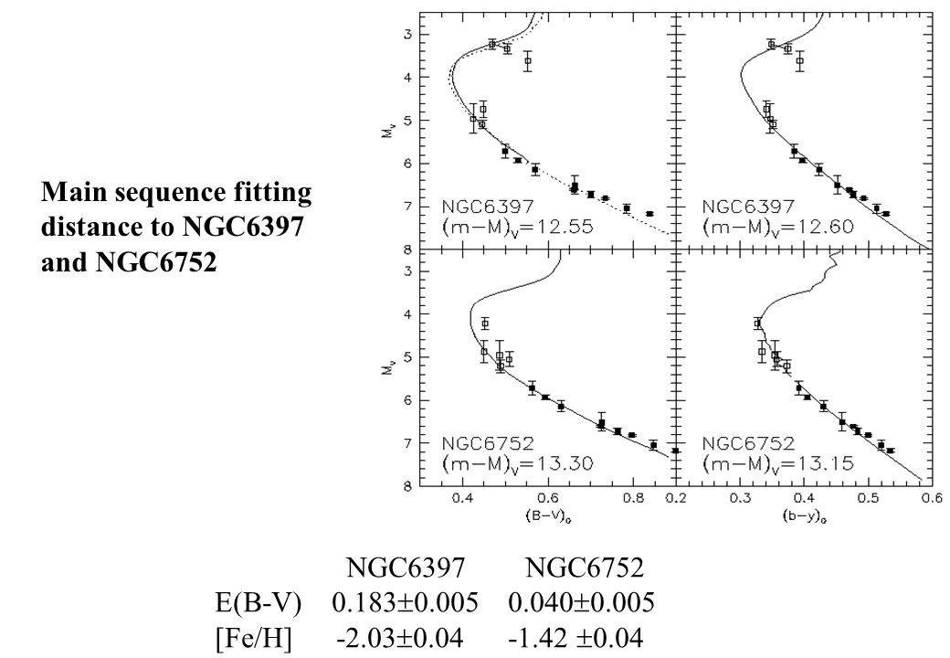 Main sequence fitting distance to NGC6397 and NGC6752 NGC6397 NGC6752 E(B-V) 0.183  0.005 0.040  0.005 [Fe/H] -2.03  0.04 -1.42  0.04