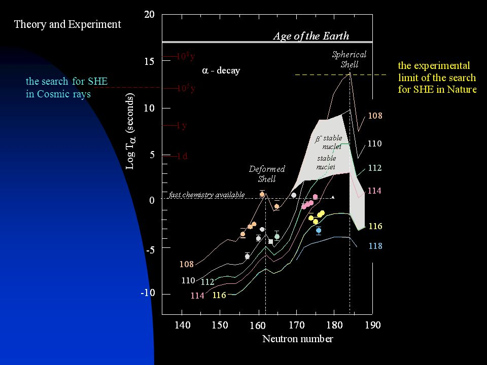 10 8 y 10 5 y 1 y1 y 1 d1 d the search for SHE in Cosmic rays
