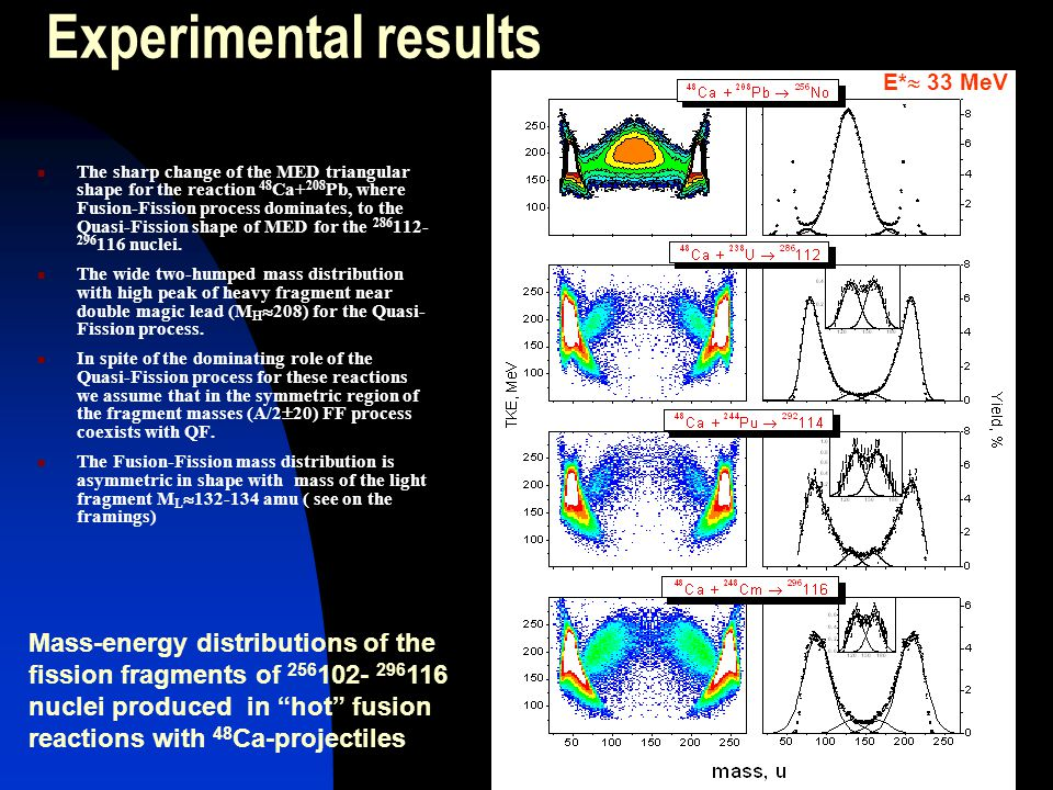 Experimental results The sharp change of the MED triangular shape for the reaction 48 Ca+ 208 Pb, where Fusion-Fission process dominates, to the Quasi-Fission shape of MED for the 286 112- 296 116 nuclei.