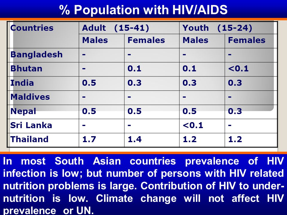 % Population with HIV/AIDS In most South Asian countries prevalence of HIV infection is low; but number of persons with HIV related nutrition problems is large.