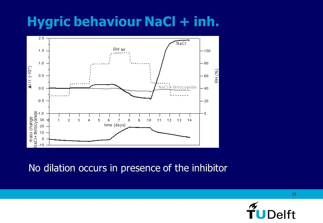 15 Hygric behaviour NaCl + inh. No dilation occurs in presence of the inhibitor