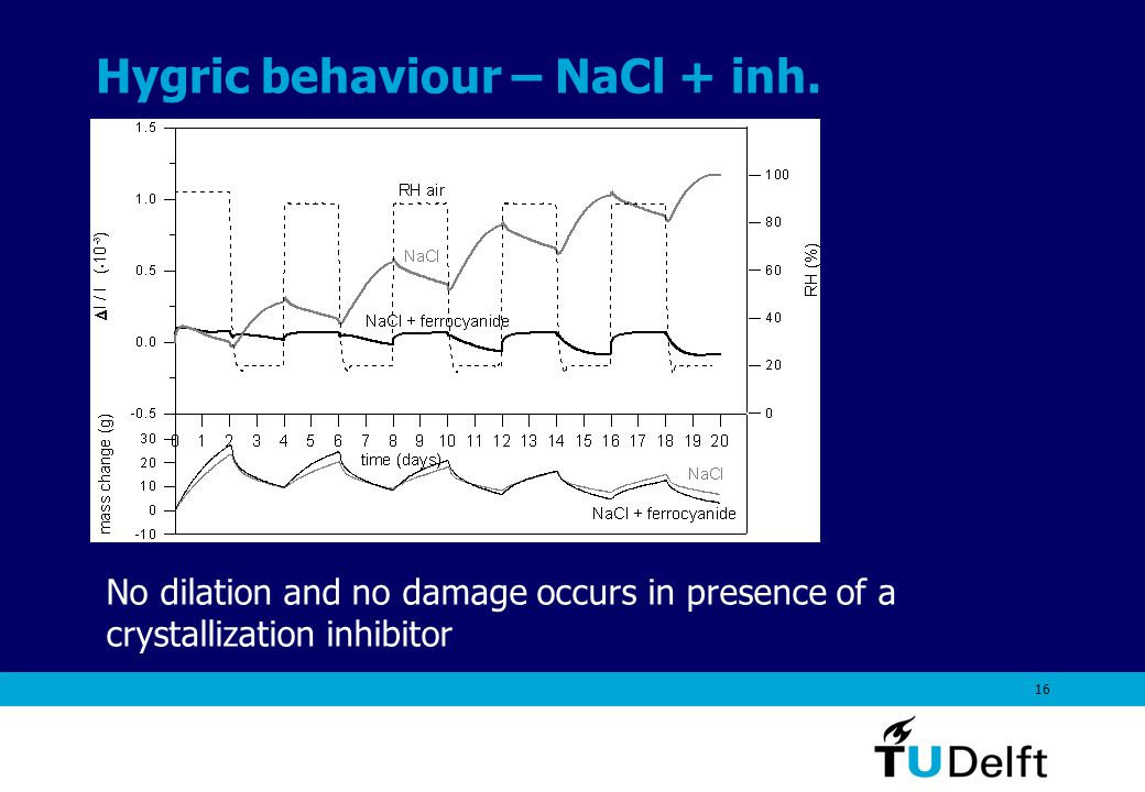 16 Hygric behaviour – NaCl + inh.