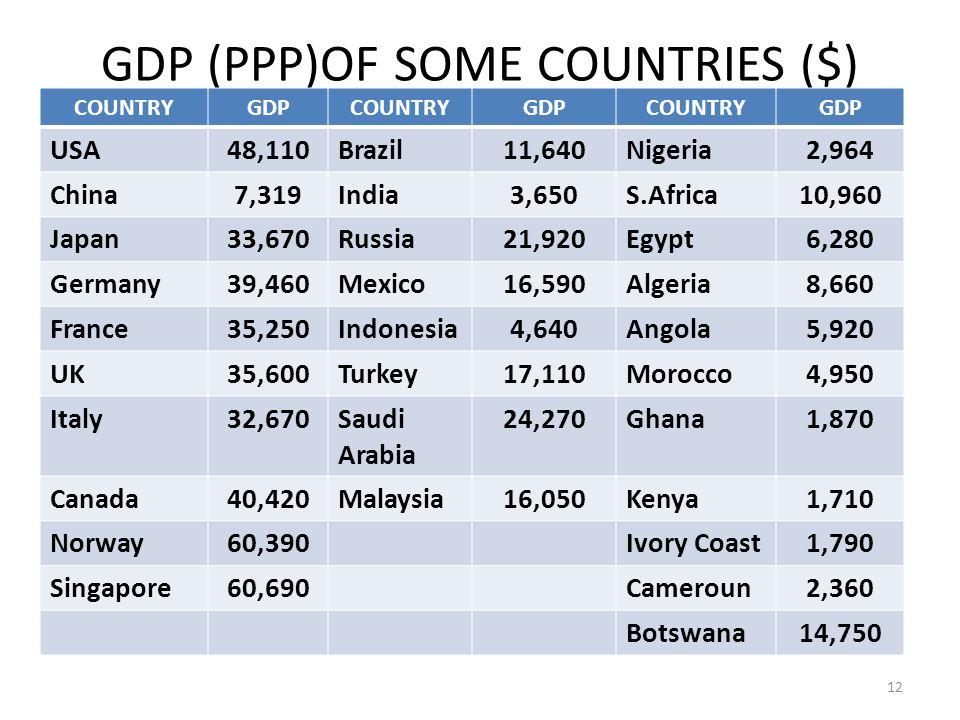 GDP (PPP)OF SOME COUNTRIES ($) COUNTRYGDPCOUNTRYGDPCOUNTRYGDP USA48,110Brazil11,640Nigeria2,964 China7,319India3,650S.Africa10,960 Japan33,670Russia21,920Egypt6,280 Germany39,460Mexico16,590Algeria8,660 France35,250Indonesia4,640Angola5,920 UK35,600Turkey17,110Morocco4,950 Italy32,670Saudi Arabia 24,270Ghana1,870 Canada40,420Malaysia16,050Kenya1,710 Norway60,390Ivory Coast1,790 Singapore60,690Cameroun2,360 Botswana14,750 12