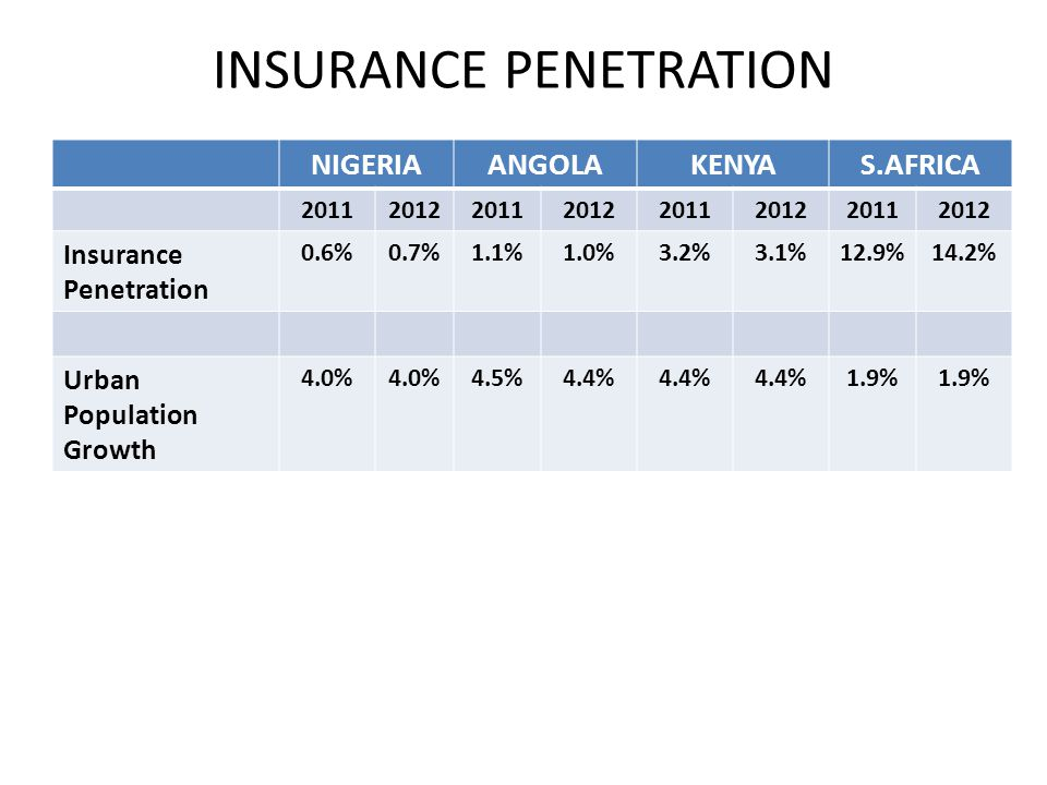 NIGERIAANGOLAKENYAS.AFRICA 20112012201120122011201220112012 Insurance Penetration 0.6%0.7%1.1%1.0%3.2%3.1%12.9%14.2% Urban Population Growth 4.0% 4.5%4.4% 1.9% INSURANCE PENETRATION