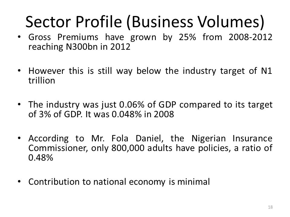 Sector Profile (Business Volumes) Gross Premiums have grown by 25% from 2008-2012 reaching N300bn in 2012 However this is still way below the industry target of N1 trillion The industry was just 0.06% of GDP compared to its target of 3% of GDP.